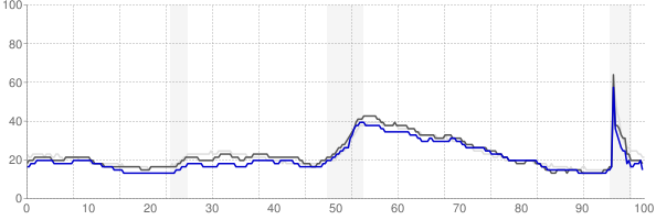 Chattanooga, Tennessee monthly unemployment rate chart